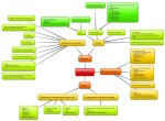 esempio di mind map creata con Bubbl.us
